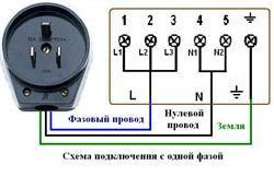 Подключение электроплиты в Киселевске. Электромонтаж компанией Русский электрик