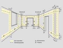 Основные правила электромонтажа электропроводки в помещениях в Киселевске. Электромонтаж компанией Русский электрик